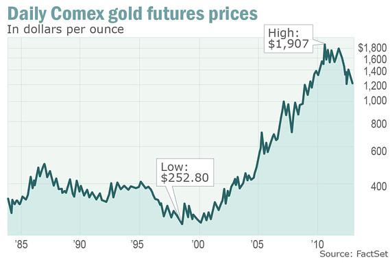 Giá vàng bật tăng mạnh trở lại | Tài chính | BizLIVE