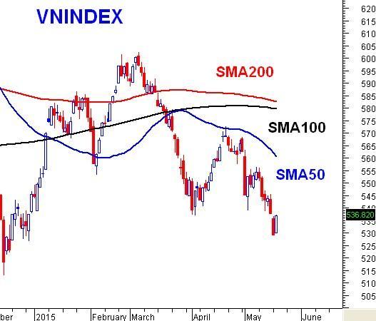 Rủi ro và cơ hội của thị trường trong giai đoạn hiện nay