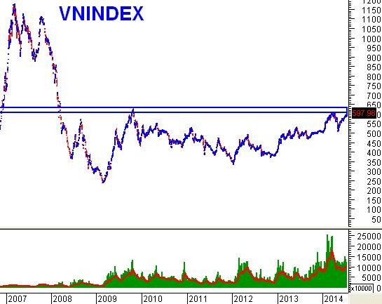 VN-Index có phá vỡ được vùng 600 – 630 điểm hay không?