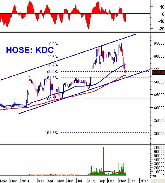 """Phân tích kỹ thuật cổ phiếu """"nóng"""": KDC - CTCP Kinh Đô"""