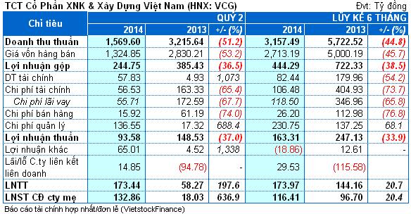 VCG: Quý 2, doanh thu bằng 1/2 nhưng lãi cao gấp 7 lần cùng kỳ