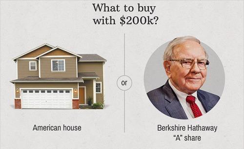 Kết quả hình ảnh cho Mỗi cổ phiếu hạng A của Berkshire Hathaway có thể mua được 1 căn nhà ở Mỹ Mỗi cổ phiếu hạng A của Berkshire Hathaway có thể mua được 1 căn nhà ở Mỹ