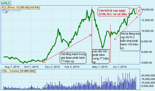 Mức giá nào cho cổ phiếu FLC sau ngày 22/08?