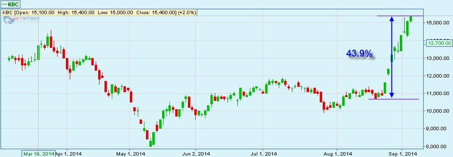 KBC đã tăng giá 44%, vẫn còn cơ hội nhập hàng?