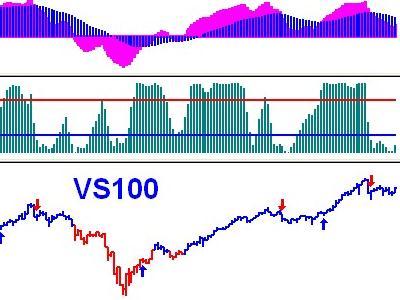 Triển vọng thị trường dưới góc nhìn RMO – Rahul Mohindar Oscillator