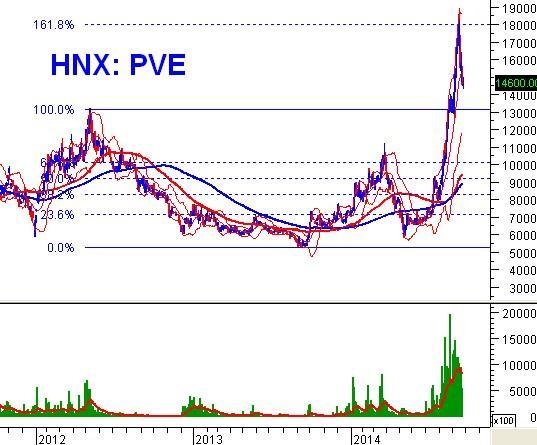 Phân tích kỹ thuật cổ phiếu nóng: PVE – Tổng CTCP Tư vấn Thiết kế Dầu khí