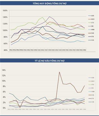 Nội soi hệ thống ngân hàng (kỳ 1): Cổ phiếu vua bị lảng tránh