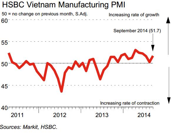 PMI sản xuất tháng 9 tăng tốc