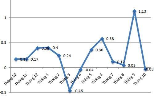 Vừa tăng đột biến, CPI tháng 10 tại TP.HCM đã giảm