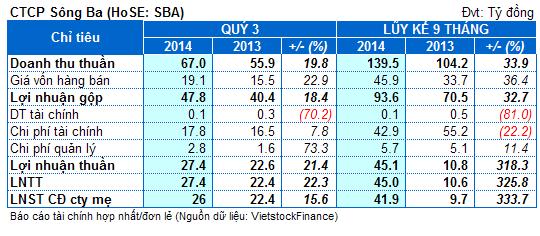 SBA: Lãi 9 tháng bằng 59% kế hoạch, nợ ngắn hạn gấp đôi tài sản ngắn hạn