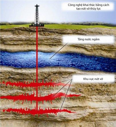Giá dầu biến động - do đâu?