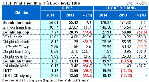 TDH: Lãi quý 3 Công ty mẹ giảm 83% so cùng kỳ