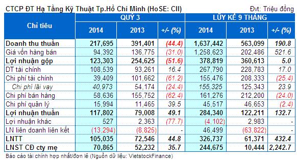 CII: 9 tháng vượt 5% kế hoạch lãi ròng