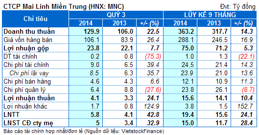 MNC: Lãi 9 tháng 15 tỷ đồng, đạt hơn 80% kế hoạch năm
