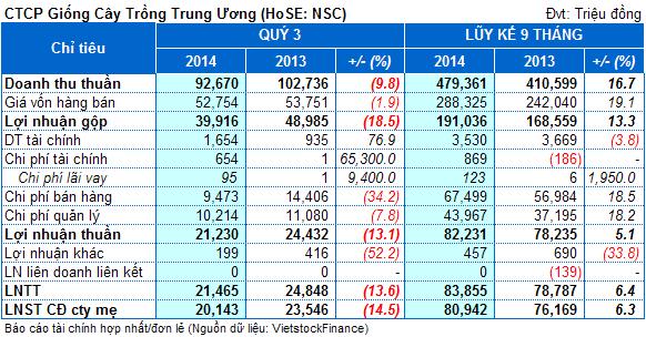 NSC: 9 tháng lãi 82 tỷ đồng, thực hiện hơn 70% kế hoạch năm