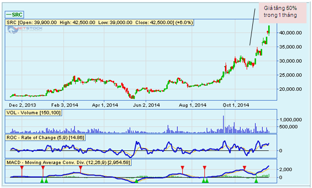 """Có """"bàn tay"""" của VHG, cổ phiếu SRC tăng vọt gấp rưỡi sau kỳ ngủ đông?"""