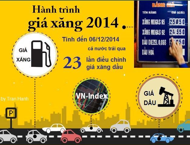 Vũ điệu giá xăng dầu và VN-Index 2014