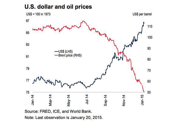 World Bank: Tất cả hàng hóa chủ chốt có thể giảm giá trong năm 2015