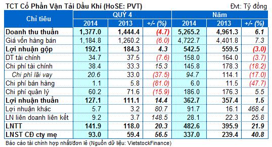 PVT: Lãi khác và từ công ty liên kết giúp lãi ròng quý 4 tăng mạnh gần 57%