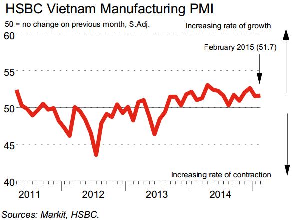 PMI tháng 2: Sản lượng sản xuất tăng 17 tháng liên tiếp