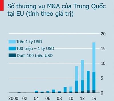 Trung Quốc muốn mua cả châu Âu