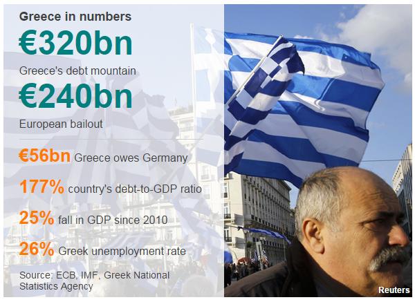 Hy Lạp không thể trả tiền cho IMF, vỡ nợ và Grexit đang đến gần?