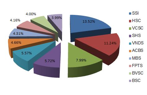 SHS vượt mặt VND lên thứ 4 thị phần môi giới trên HOSE