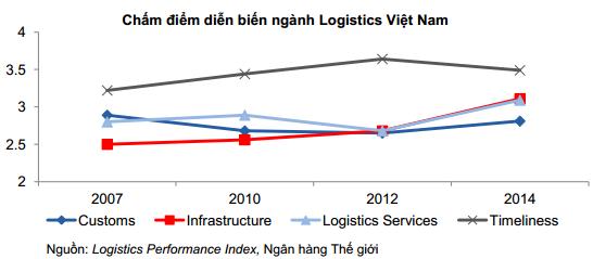 Logistics Việt Nam