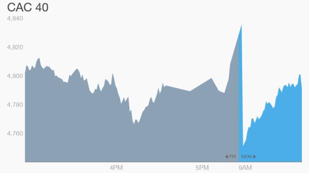 Các thị trường tài chính Pháp giao dịch bình thường nhưng an ninh thắt chặt