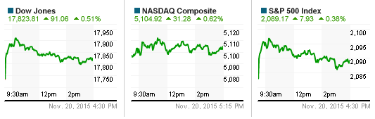 S&P 500 có tuần bứt phá ngoạn mục nhất trong gần 1 năm