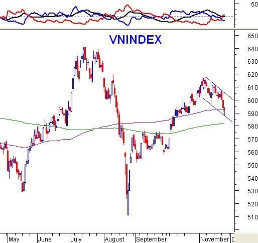 PTKT phiên chiều 25/11: VN-Index test lại cận dưới của kênh giá xuống