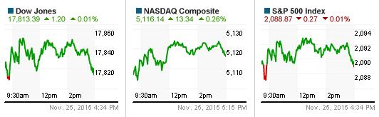 Dow Jones và Nasdaq tăng điểm trước Lễ Tạ ơn, S&P 500 sẩy chân phút cuối