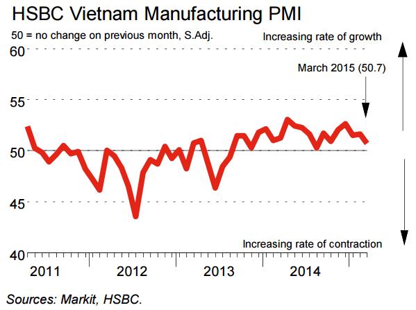 PMI tháng 3 suy yếu nhưng vẫn tăng 19 tháng liên tiếp