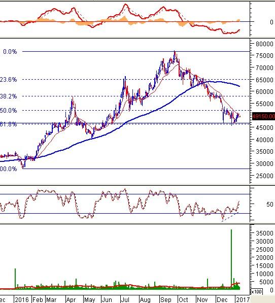 Phân tích kỹ thuật các cổ phiếu ngành Đá Xây Dựng