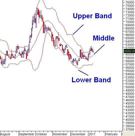 Su dung bollinger bands