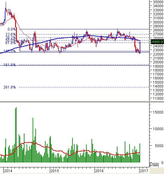 """Tuần 16-20/01/2017: 10 cổ phiếu """"nóng"""" dưới góc nhìn PTKT của Vietstock"""