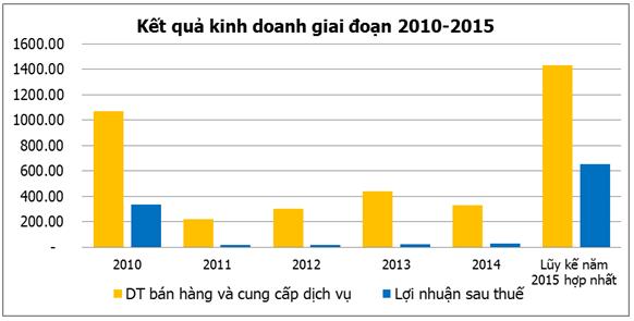 HQC: Lãi ròng năm 2015 đột biến gần 655 tỷ đồng