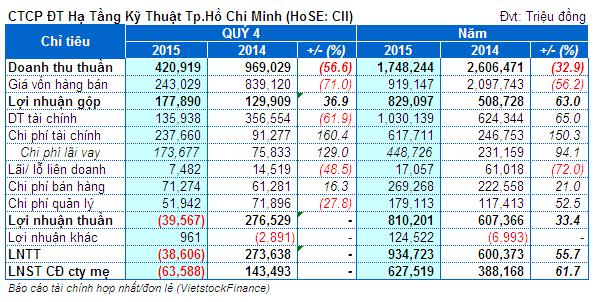 CII: Lãi ròng hợp nhất năm 2015 đạt 628 tỷ, nợ phải trả tăng gấp đôi lên 10,430 tỷ