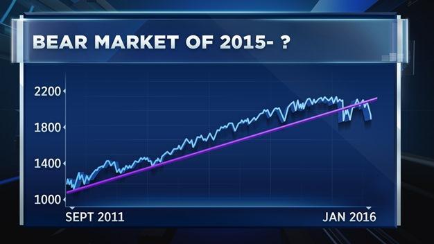 """Những dấu hiệu kinh điển của """"thị trường con gấu"""""""