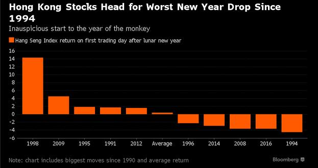 Chứng khoán Hồng Kông khởi đầu năm mới âm lịch tồi tệ nhất kể từ 1994