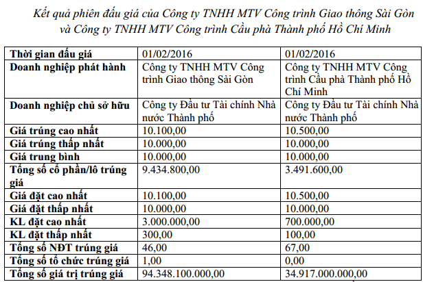 IPO Công trình Giao thông Sài Gòn và Công trình Cầu phà TP.HCM: Thu về gần 129 tỷ đồng