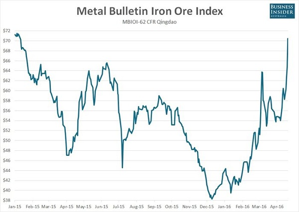 Giá quặng sắt tăng lên mức cao nhất trong 15 tháng
