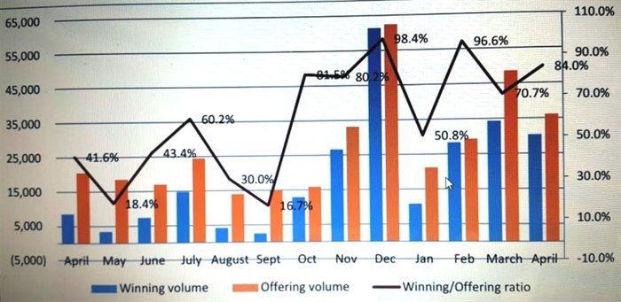 Giá trị lưu hành TPCP đang tăng nhanh