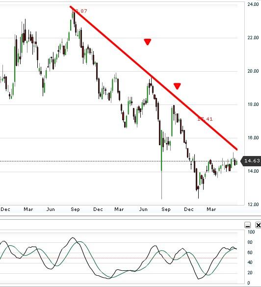 ETF  - Đang trong xu hướng hồi phục ngắn hạn
