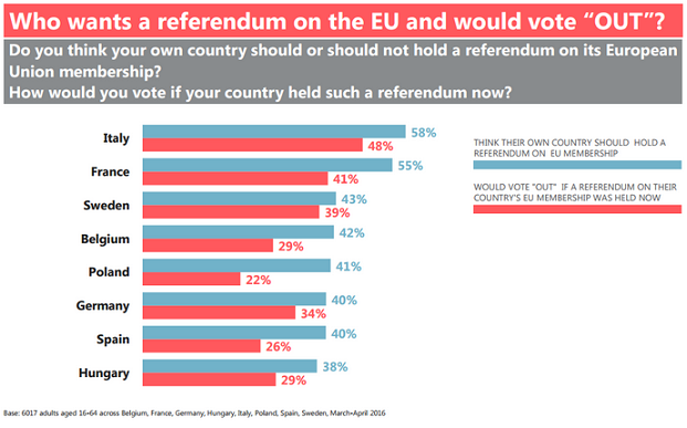 Sẽ không chỉ có Anh rời khỏi EU?