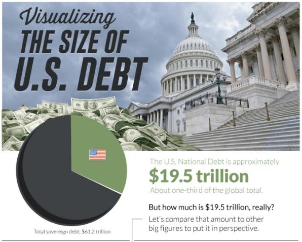 5 so sánh về nợ công Mỹ khi đạt mức 20 ngàn tỷ USD