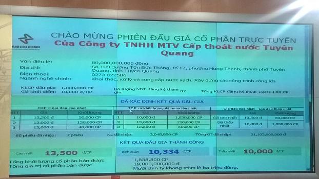 IPO Cấp thoát nước Tuyên Quang: Tỷ lệ thành công 100%, thu về hơn 19 tỷ đồng