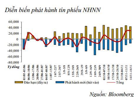 NHNN bơm ròng qua kênh tín phiếu, tỷ giá tăng mạnh