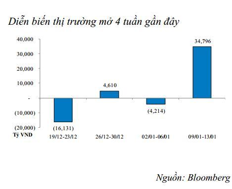 Bơm ròng hơn 57 ngàn tỷ đồng qua kênh OMO trong tuần qua