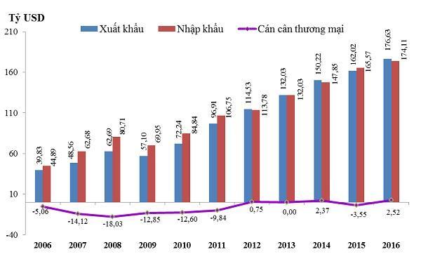 Năm 2016, cán cân thương mại có thặng dư 2.52 tỷ USD